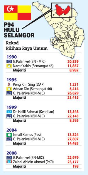 Keputusan PRK Hulu Selangor