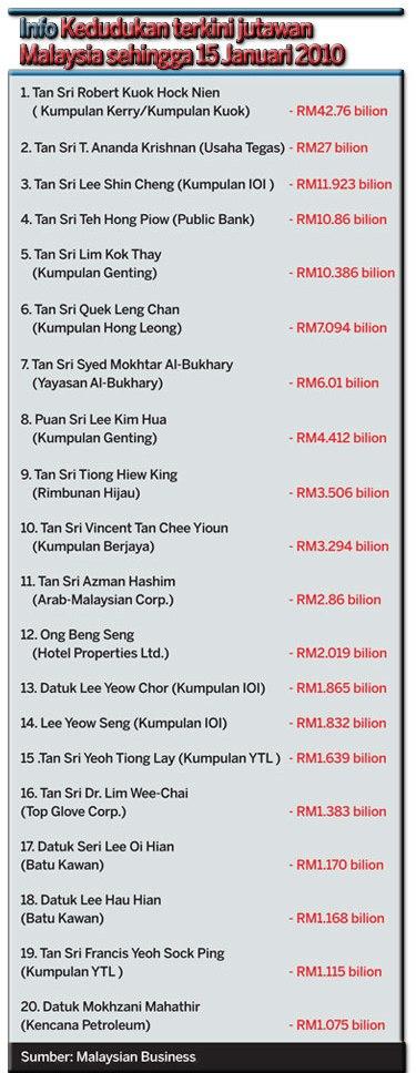 Senarai Orang Terkaya Malaysia