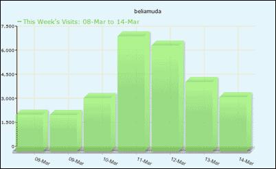 stat-nuffnang-beliamuda-8mar-14mar-2010