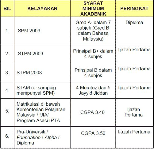 syarat akademik biasiswa JPA